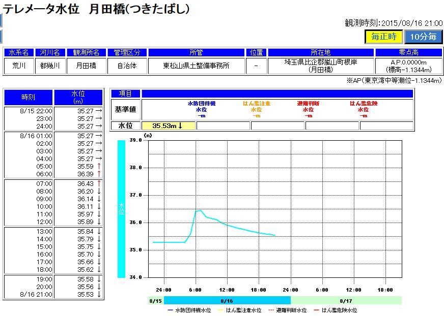 河川水位情報